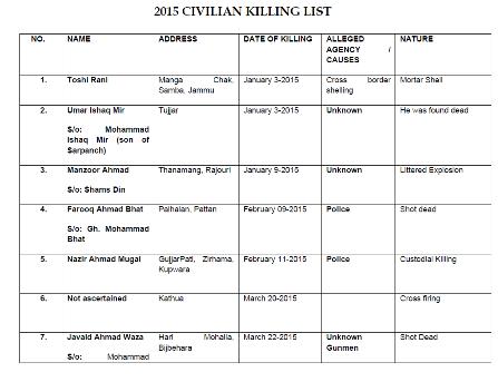 List of 2015 Killings 1