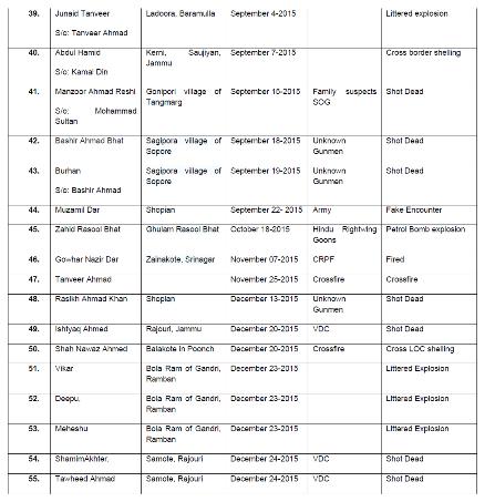 List of 2015 Killings 4